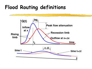 Flood Routing definitions