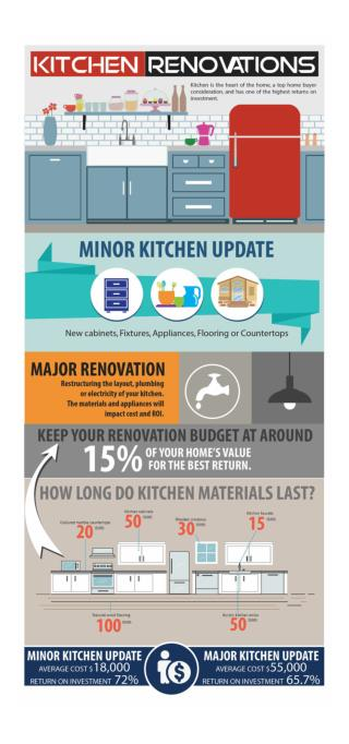 Kitchen Renovation Facts
