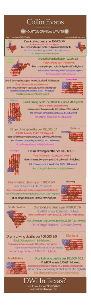 An Example of Why The Houston DWI Attorney Can Help You
