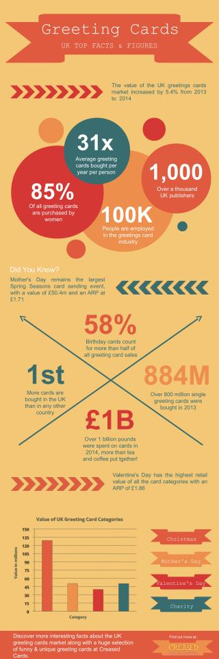 UK Greeting Cards Facts & Figures - An Infographic