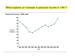 What explains an increase in personal income in 1941?