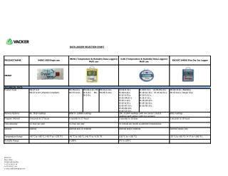 Data Logger Selection Chart