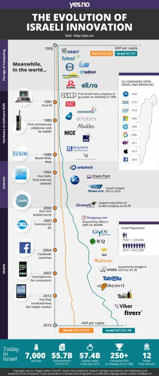 A Brief History of Israeli Innovation by http://yes.no