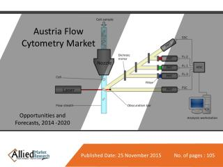 Austria Flow Cytometry Market