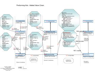 Performing Arts : Added Value Chain