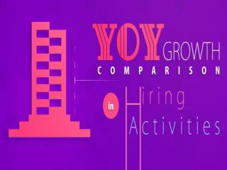 YOY Growth Comparision in Hiring Activities