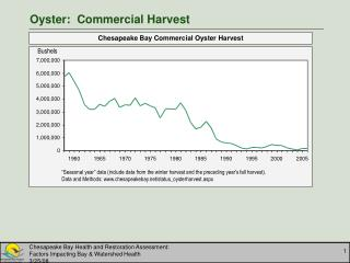 Oyster:  Commercial Harvest