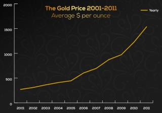 Gold Prices 2001-2011