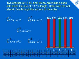 Two charges of 16 pC and -65 pC are inside a cube with sides that are of 0.17 m length. Determine the net electric flux
