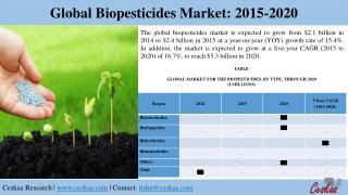 Global Biopesticides Market to reach $5.3 billion by 2020, says a New Research Report at Ceskaa Market Research