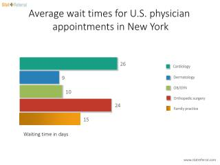 Average wait times for U.S. physician appointments in New York