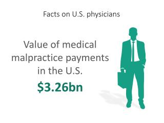 Facts on U.S. physicians Value of medical malpractice payments in the U.S.$3.26bn