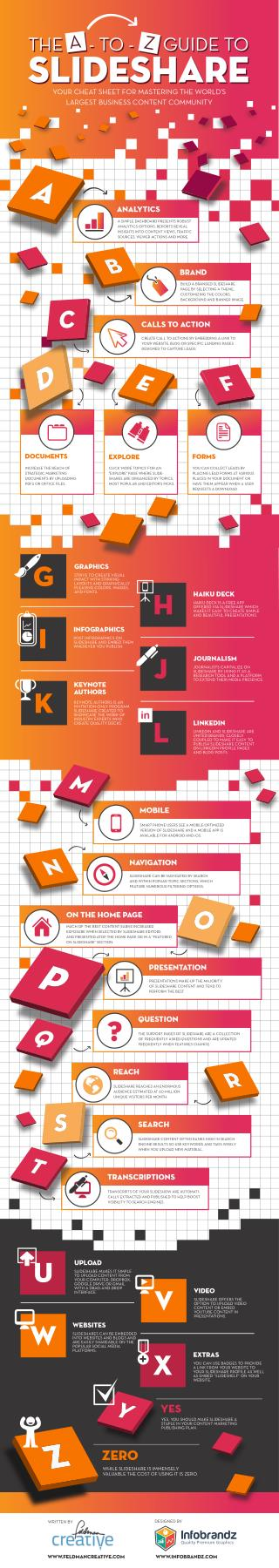 Mastering SlideShare: The A-to-Z Guide