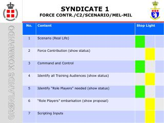 SYNDICATE 1  FORCE CONTR./C2/SCENARIO/MEL-MIL