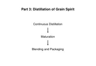 Part 3: Distillation of Grain Spirit