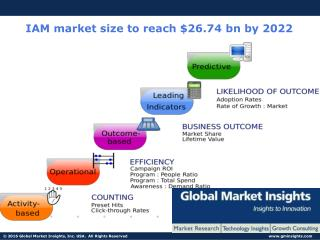 IAM market size to reach $26.74 bn by 2022: Global Market Insights Inc.