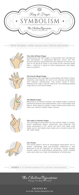 Rings & Finger Symbolism