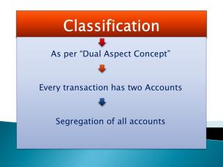 Ledger(Classification) & Trial Balance(Summarizing)