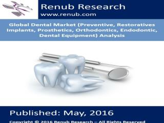 Global Dental Market Analysis