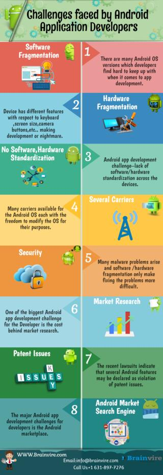 Challenges faced by Android Application Developers