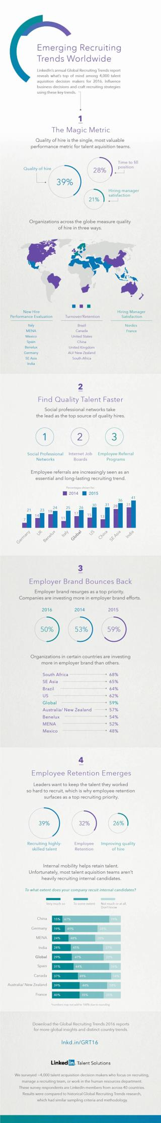Global Recruiting Trends of 2016