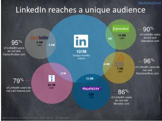 Linkedin Active Audience vs. Other job search/recruitment platforms