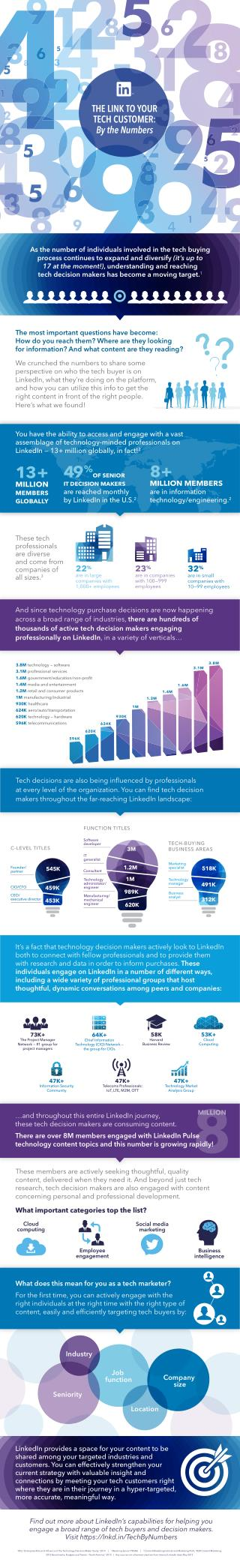 The Link to Your Tech Customer: By the numbers