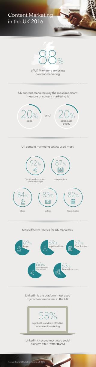Content Marketing in the UK 2016