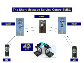The Short Message Service Centre SMSC
