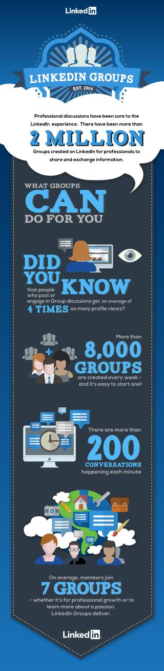 There are 2 million LinkedIn groups and many want to hear what your expert advice is