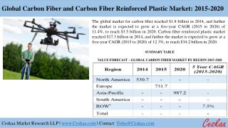 "A Research Study on ""Global Carbon Fiber and Carbon Fiber Reinforced Plastic Market: 2015-2020"""