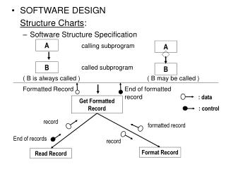 SOFTWARE DESIGN Structure Charts : Software Structure Specification calling subprogram called subprogram ( B is always c