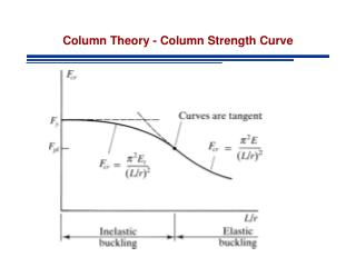 Column Theory - Column Strength Curve