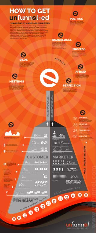 Converting to Agile Marketing [INFOGRAPHIC]