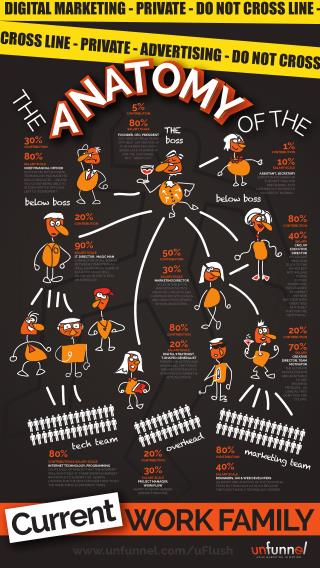 The Anatomy of your Current Business Family [INFOGRAPHIC]