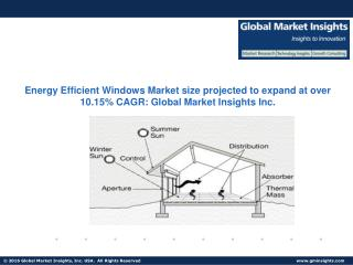 Energy Efficient Windows Market size projected to expand at over 10.15% CAGR