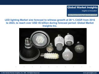 LED lighting Market size forecast to witness growth at 28 % CAGR from 2016 to 2023