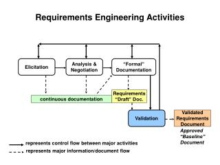 Requirements Engineering Activities