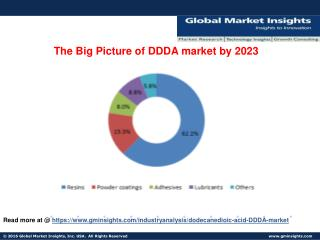 DDDA market size potential worth $599.5mn by 2023