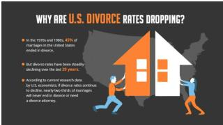 Why Are U.S. Divorce Rates Dropping?