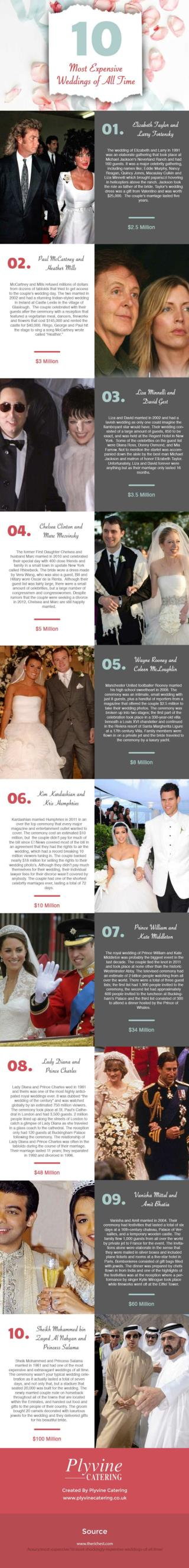 10 Most Expensive Weddings of All Time