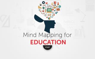 How to Use Mind Map: A Guide to Use Mind mapping for Education