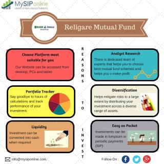 Check Out Updates of Religare Mutual Fund - My SIP Online