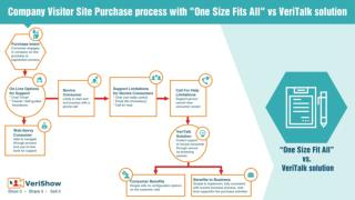 "Company Visiter Site Purchase Process with ""One Size Fits All"" vs  VeriTalk Solution"