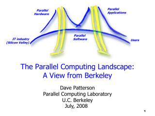 The Parallel Computing Landscape:  A View from Berkeley