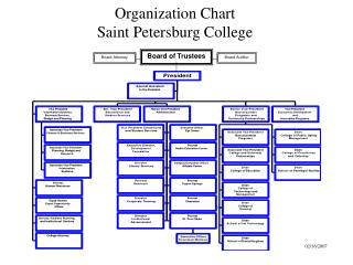 Organization Chart Saint Petersburg College