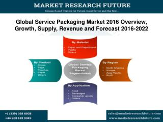 Global Service Packaging Market 2016 Overview, Growth, Supply, Revenue and Forecast 2016-2022