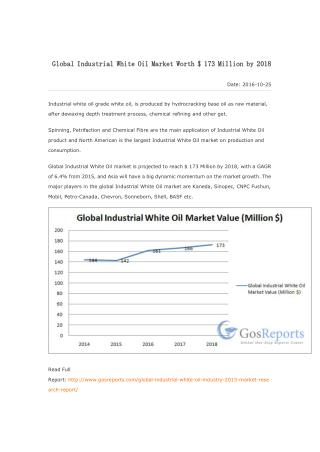 Global Industrial White Oil Market Worth $ 173 Million by 2018