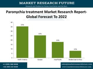 Paronychia treatment Market Research Report- Global Forecast To 2022
