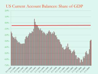 US Current Account Balances: Share of GDP